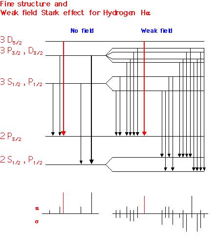 StarkEffectDiagram